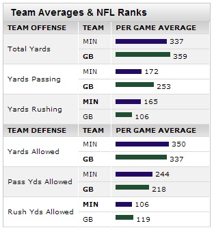 Vikings-Packers Stats