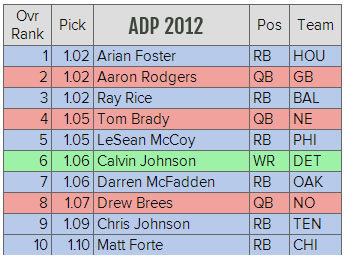 Average Draft Position from 2012