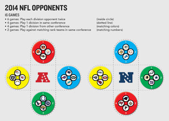 2014 NFL Opponents
