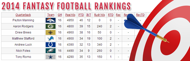 Fantasy Football Rankings 2014