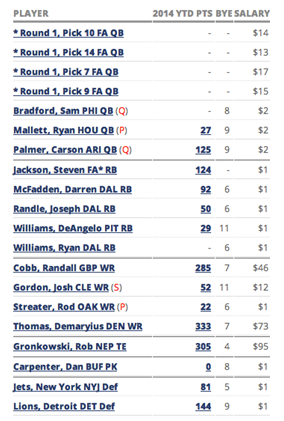 Draft Results