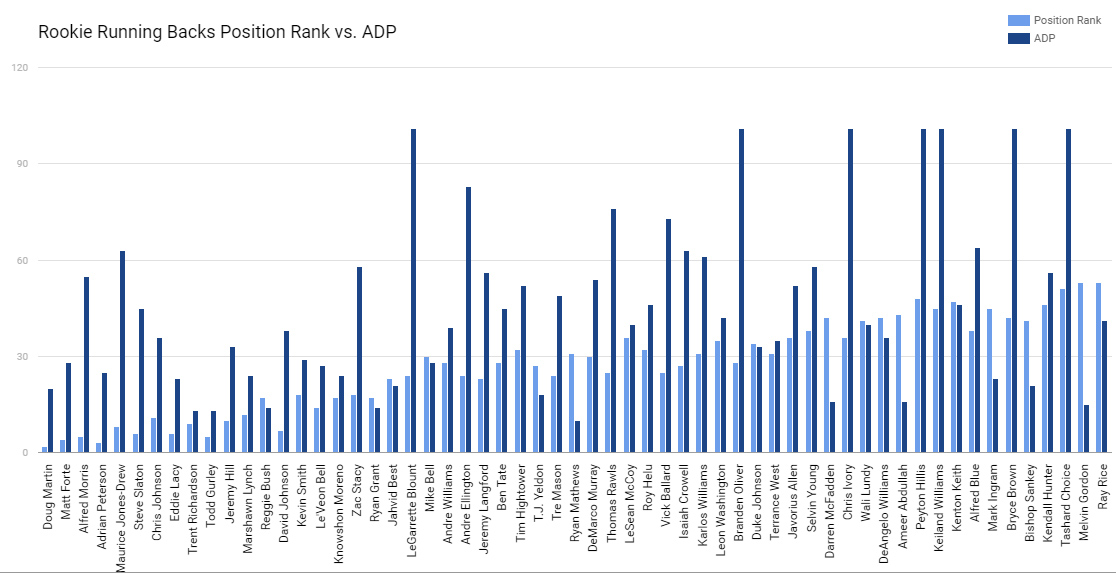 RB ADP Data