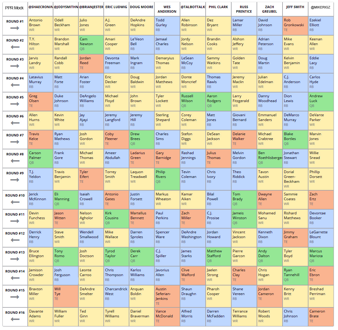 Gridiron Experts Staff Ppr Mock Draft Results Gridiron Experts
