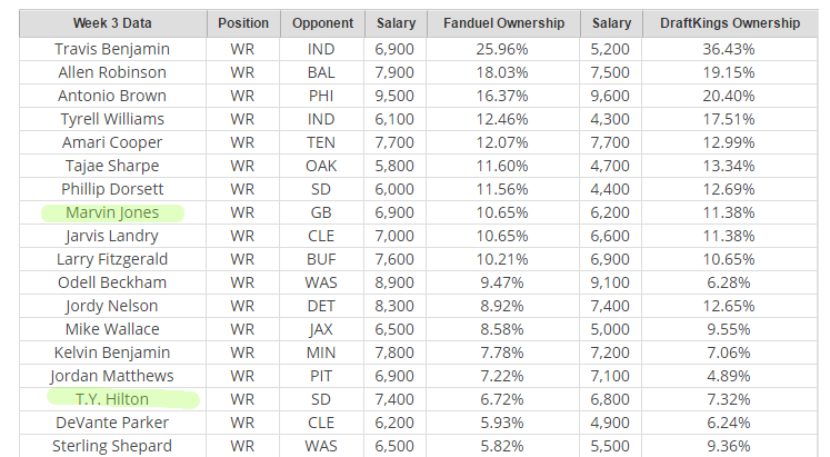 draftkings-and-fanduel-ownership-percentage-week-3ss
