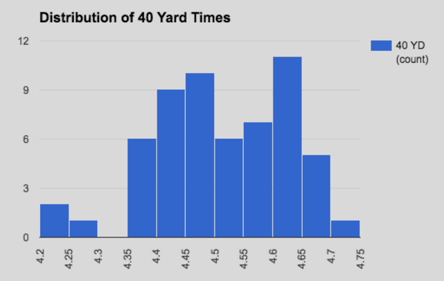 Is There a Correlation Between RB Combine Numbers and Fantasy Football Success? 9