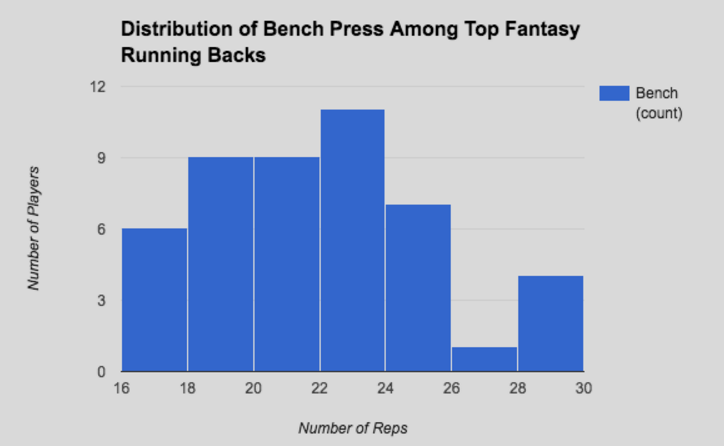 Is There a Correlation Between RB Combine Numbers and Fantasy Football Success? 10