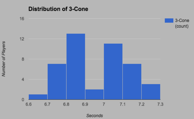 Is There a Correlation Between RB Combine Numbers and Fantasy Football Success? 13