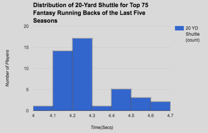 Is There a Correlation Between RB Combine Numbers and Fantasy Football Success? 14