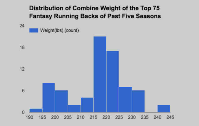 Is There a Correlation Between RB Combine Numbers and Fantasy Football Success? 8