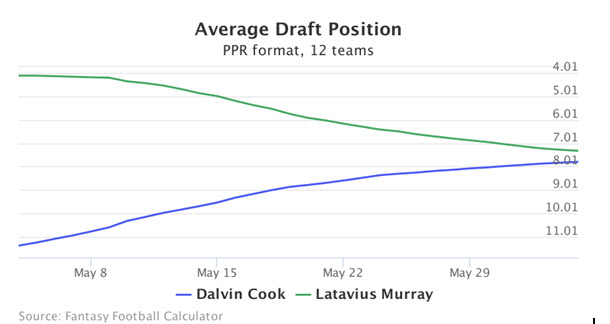 Dalvin Cook Fantasy Value 2017 7