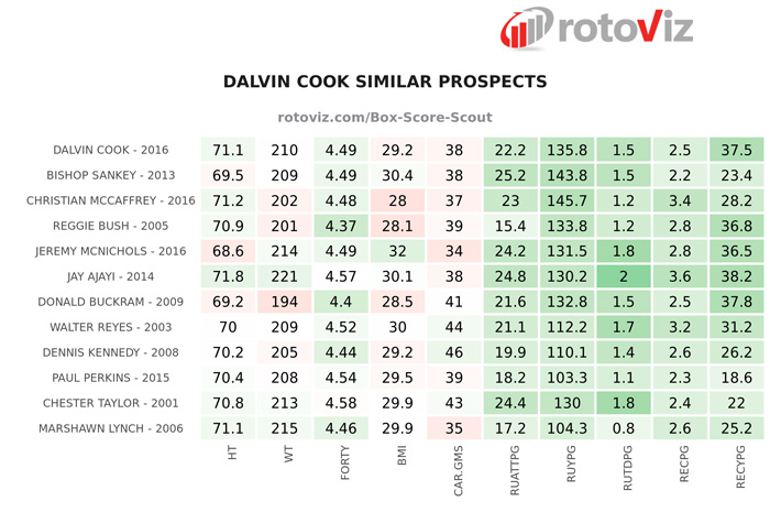 Dalvin Cook Fantasy Value 2017 6