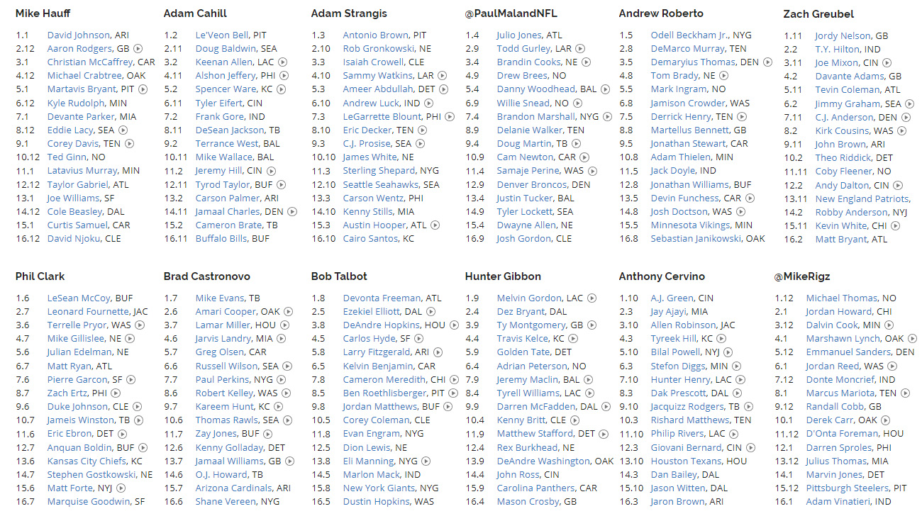 Mock Draft Rosters