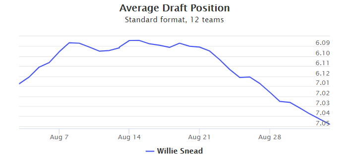 Willie Snead Fantasy Value ADP Outlook 2017