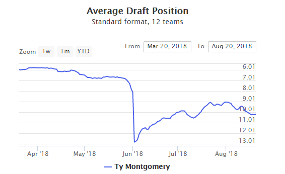Ty Montgomery Fantasy Value ADP Outlook 2018