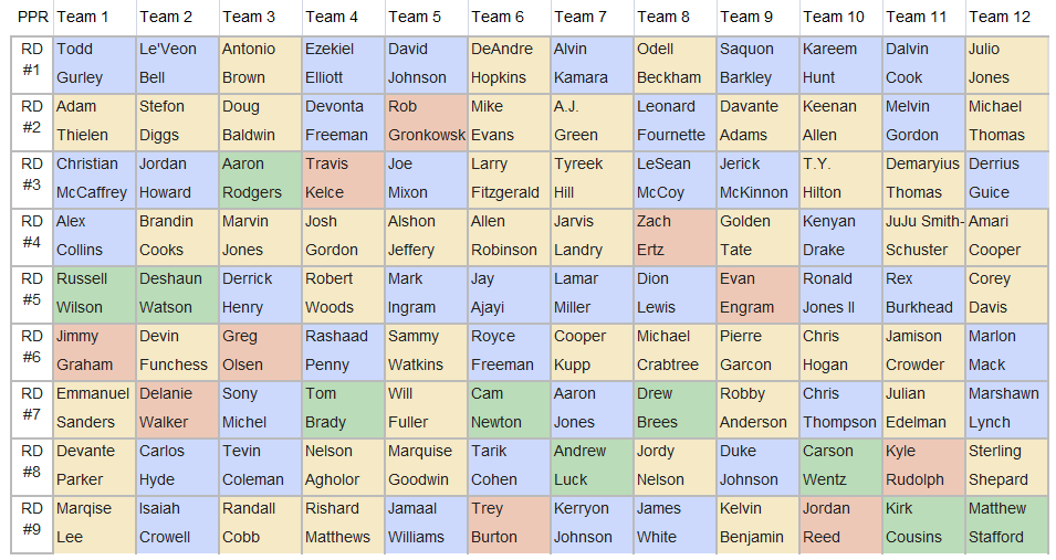 Fantasy Football Mock Draft From The 5 Hole 7