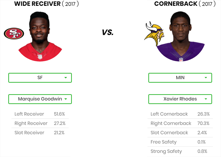 WR/CB Matchup DFS Tool