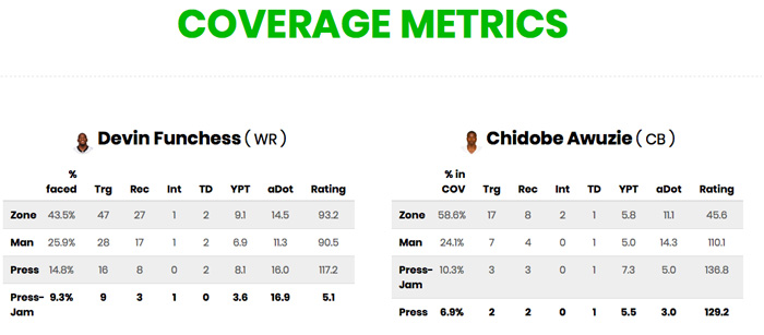 Devin Funchess Coverage Metrics