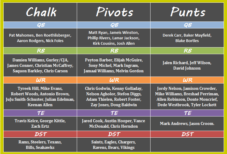 DraftKings Chalk, Pivots and Punts: Week 17 | Gridiron Experts